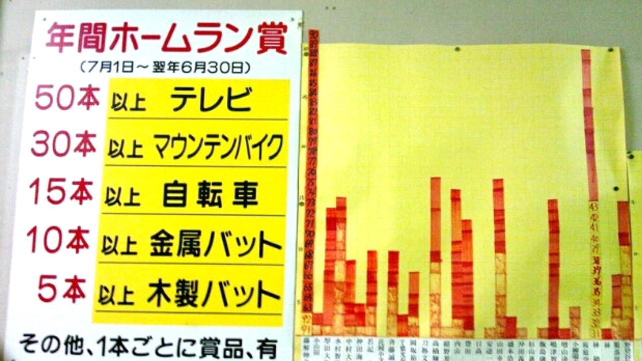 平和台_春日町バッティングセンター_15年間ホームラン賞